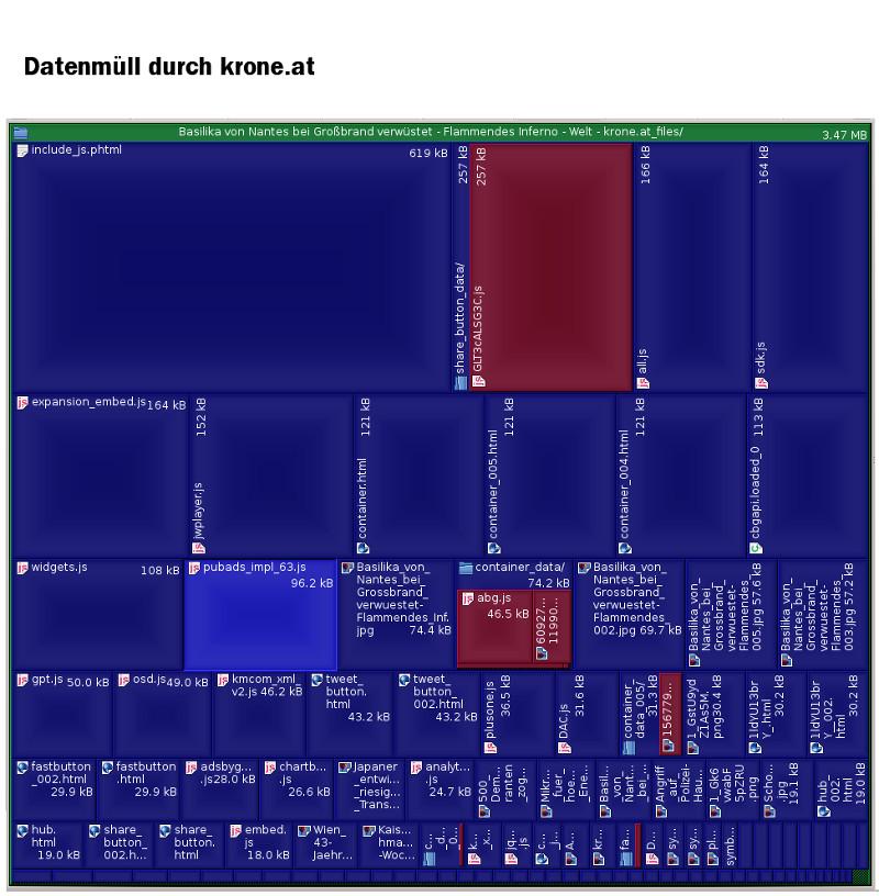 grafische Darstellung der Zustazladung von 3,47 MegaByte