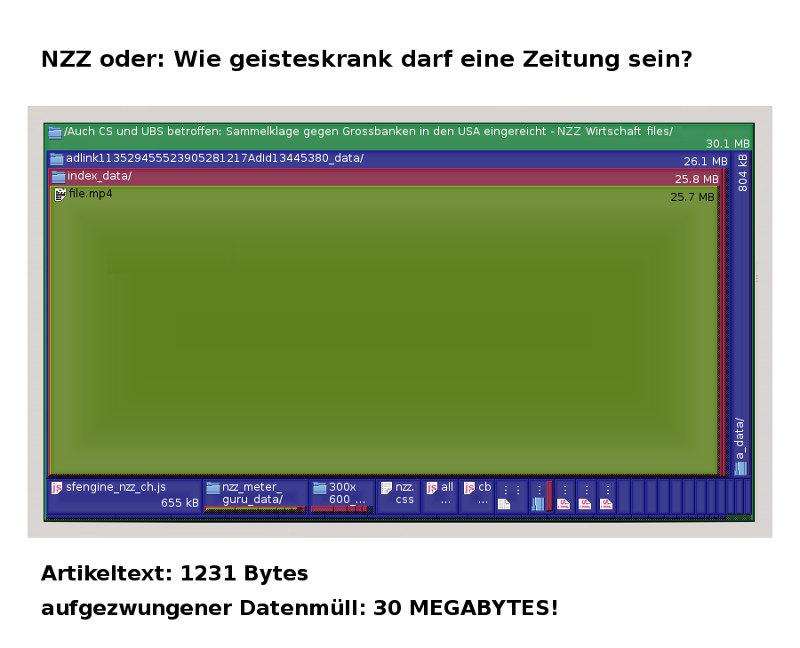 Grafik fuer NZZ zwingt dem Leser 30 MegaBytes Datenschrott Traffic in den Account
